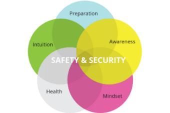 Die erfolgreiche Geschäftsreise: Safety & Security